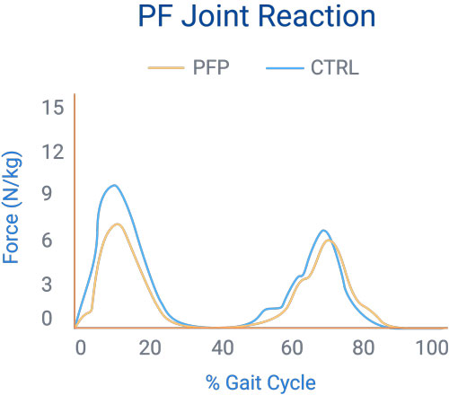 2-23-John-Snyder-Graph3-PF-Joint-Reaction-500x488