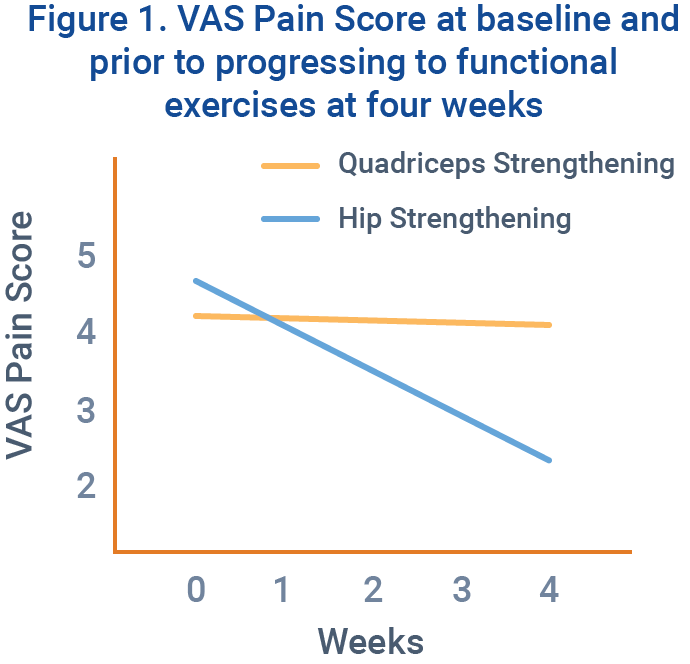 Figure 1. VAS Pain Score at baseline and prior to progressing to functional exercises at four weeks