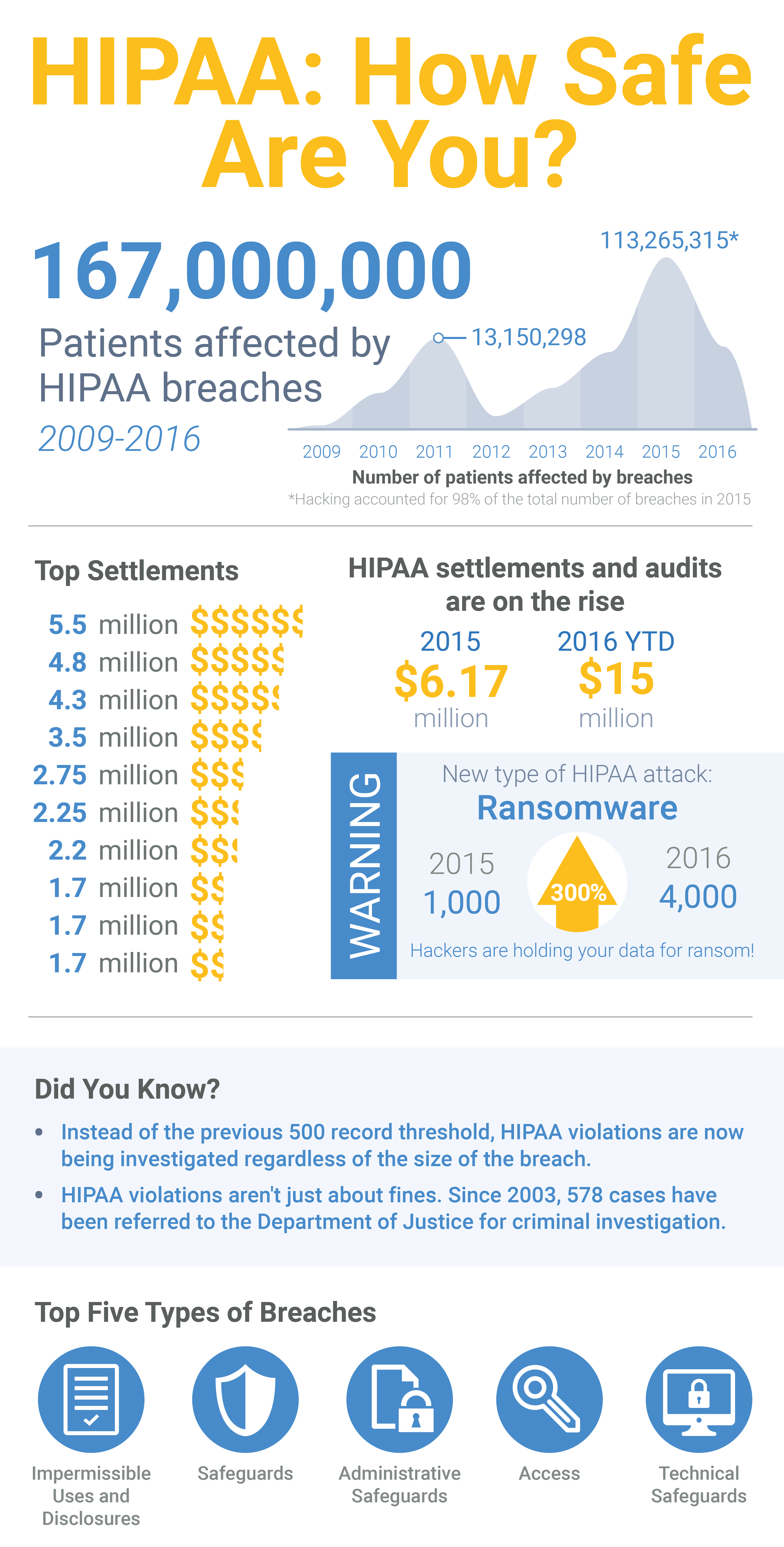 A Few Quick Lessons In Avoiding Costly Hipaa Violations
