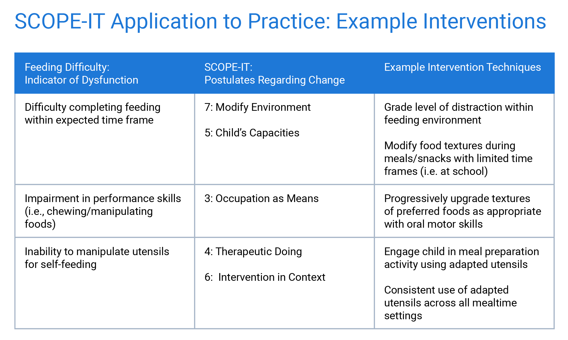 SCOPE-IT: Occupation-Based Intervention Planning for Children with ...