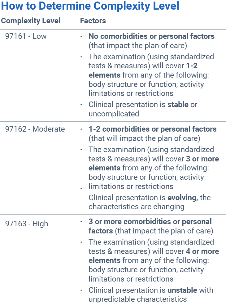 The New 2017 Cpt Eval Codes For Pt Ot And Slp Are Here Don T Miss This Cheatsheet To Help Familiarize Yourself With